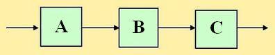 Информационная модель из трех блоков A, B, C. BEEMODEL.NAROD.RU